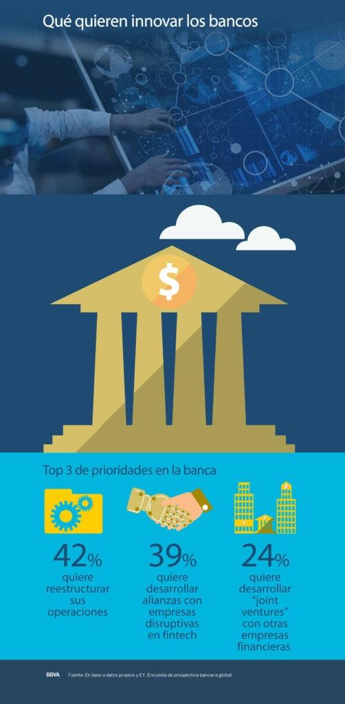 transformacion-digital-digitalizacion-fintech-startup-blockchain-bbva-banco-frances-bbva