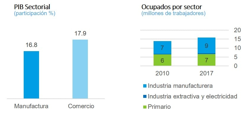 Grafica2 Exportaciones MexicoPIB