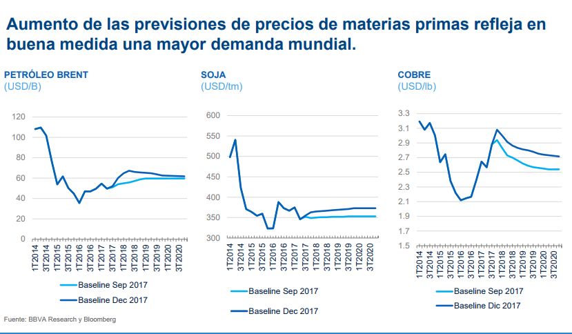 Previsiones precio de materias primas, BBVA Research