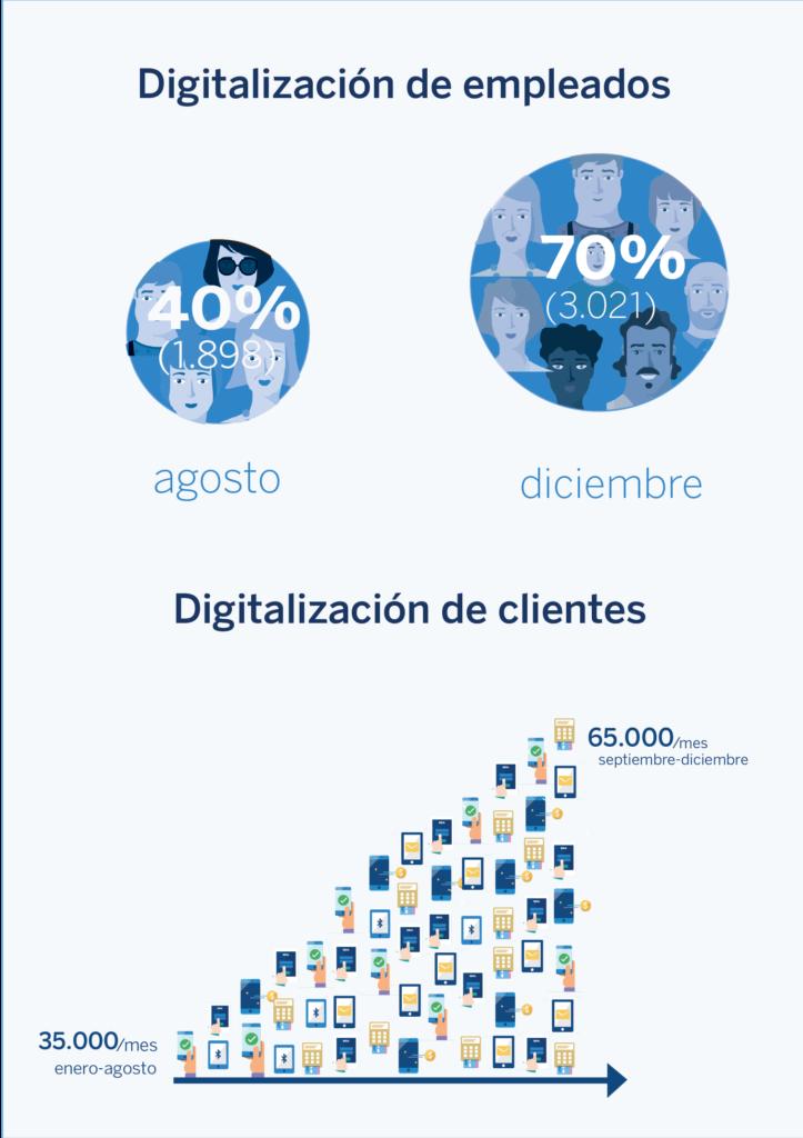 Infografía Semáforo Transaccional BBVA Colombia
