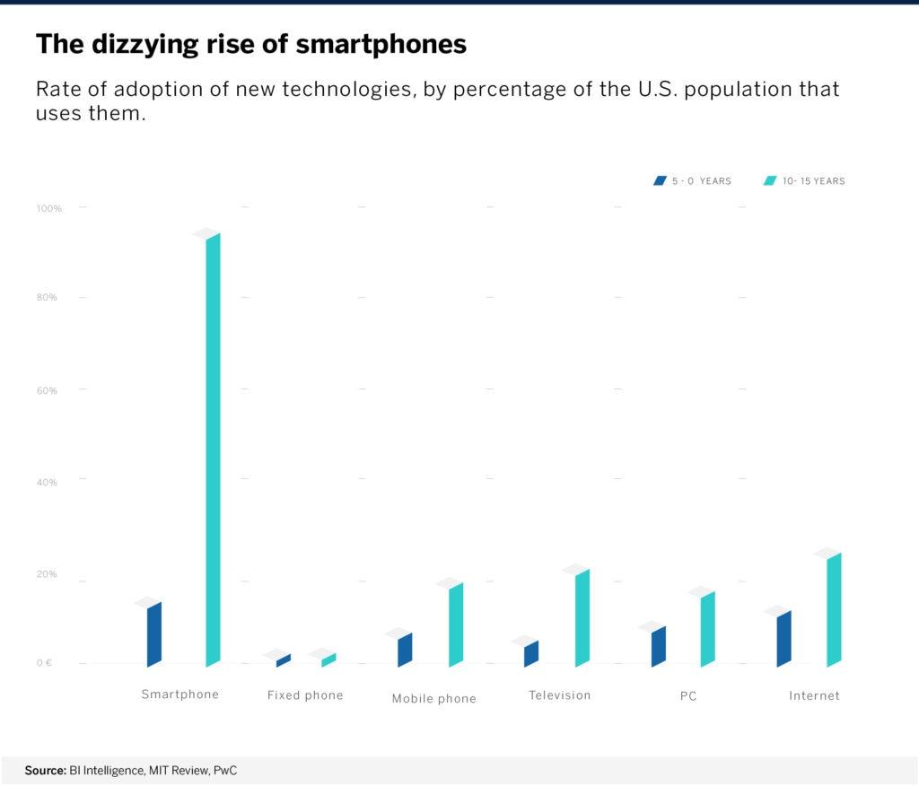 generalizacion_smartphones_BBVA