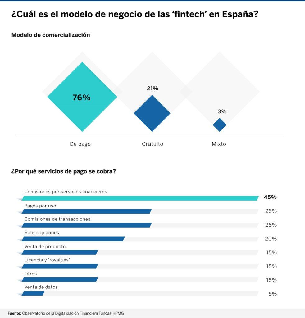 infografia-2-fintech-españa-BBVA