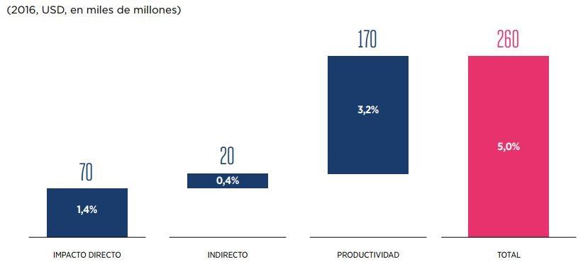pib-america latina-movil-tecnologia-economia-bbva