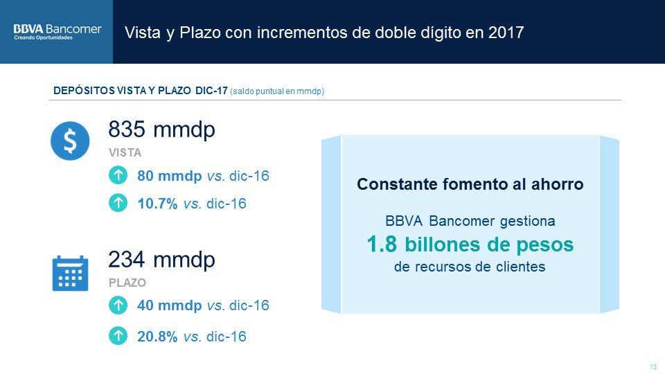 Depositos vista+Plazo Resultados Bancomer 4T17