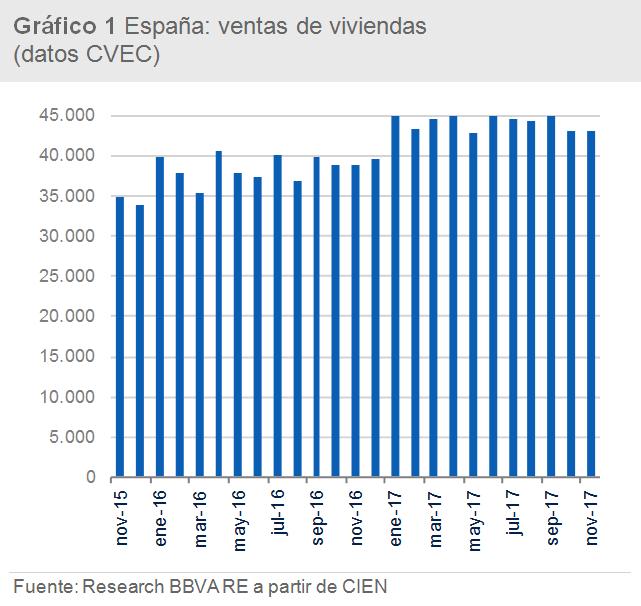 Gráfico 1 bbva