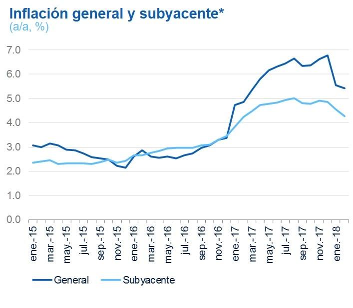 Inflación general subyacente