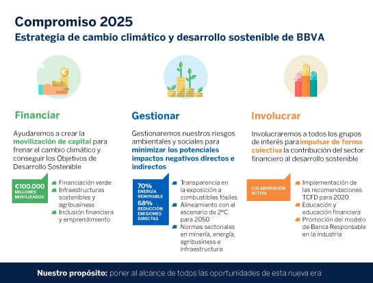 Tabla_Compromiso 2025 bbva