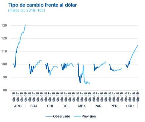 Tipos de cambio América Latina, previsiones BBVA Research