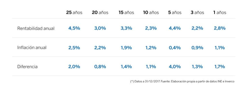 tabla_evolucion_rentabilidad_planes de pensiones_BBVA