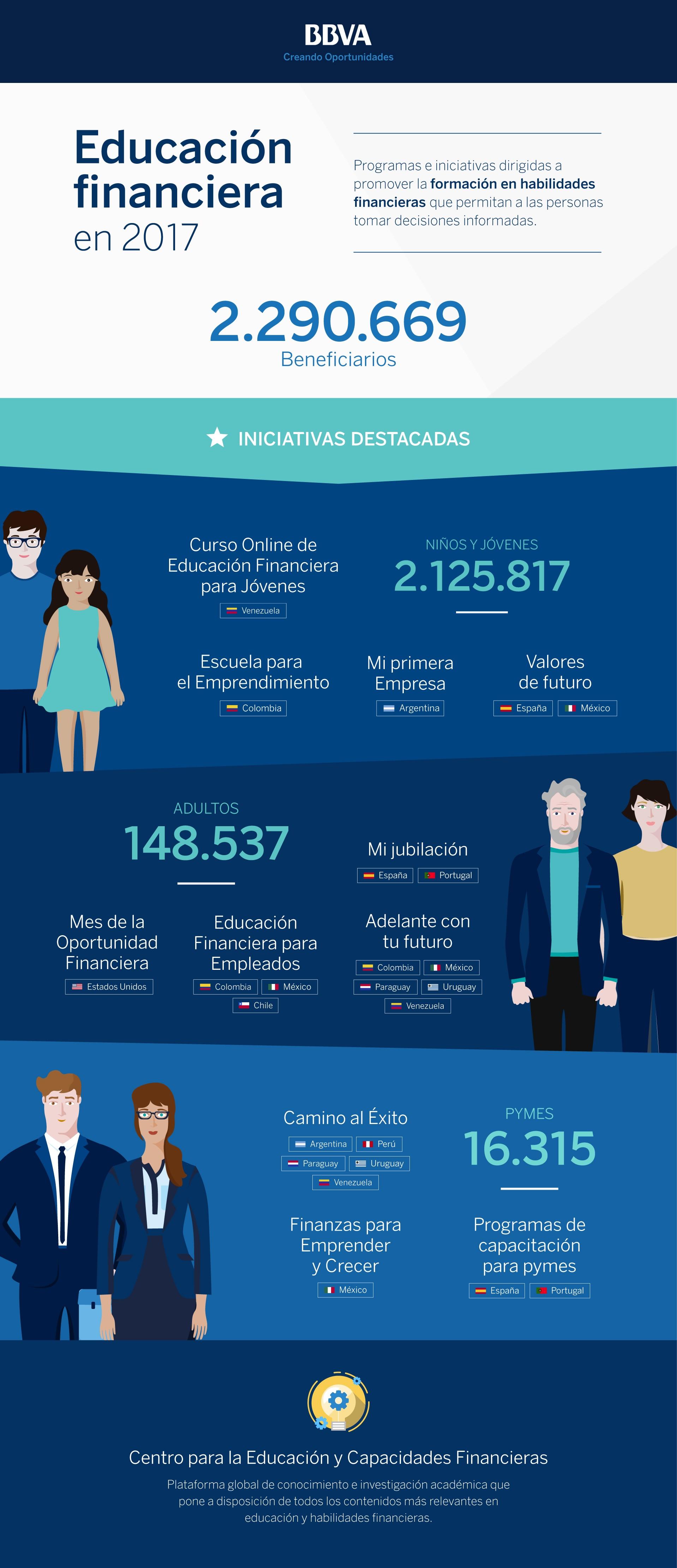 BBVA Educación Financiera 2017