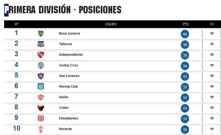 Tabla de Posiciones, Fecha 19, Superliga de Fútbol Argentina
