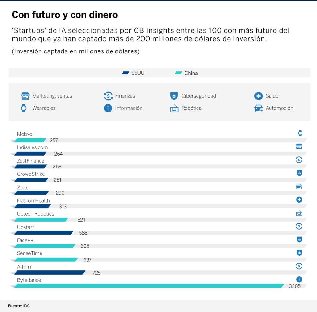 infografia-startups-IA-bbva
