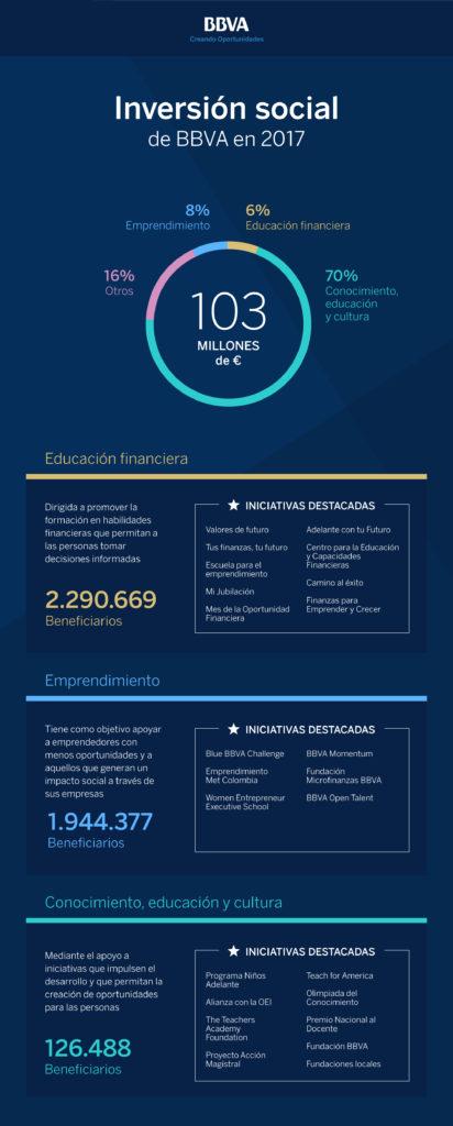 infografia_inversion_social_2017