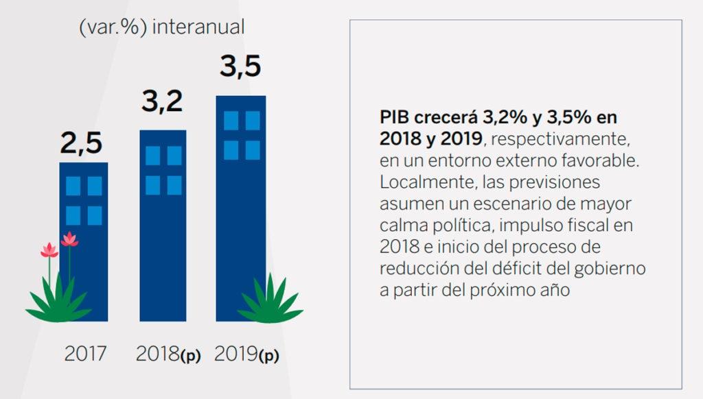 BBVA Research Situación Perú Proyección de crecimiento segundo trimestre