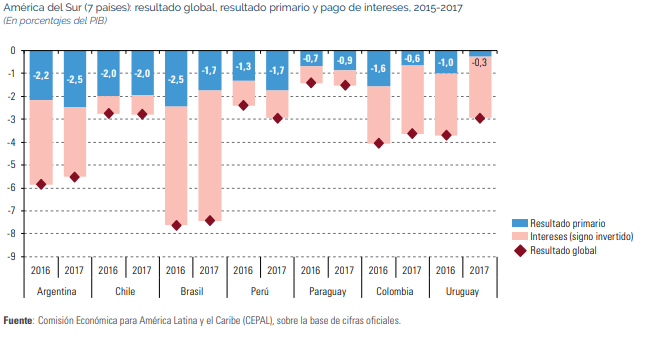 Déficit primario América del Sur 2017, fuente Cepal