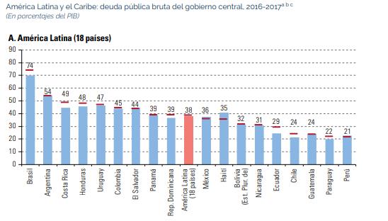 Deuda pública América Latina 2017, fuente Cepal