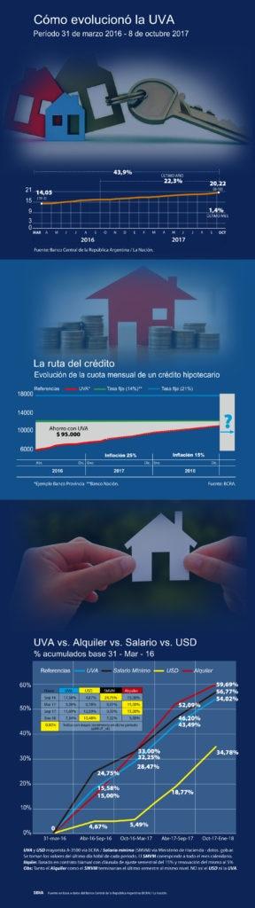 Infografía de los créditos hipotecarios ajustados por UVA.