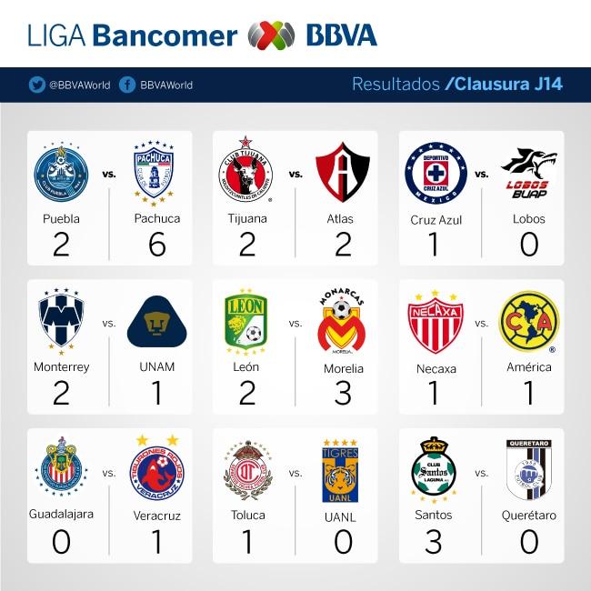 J14-Resultados-Clausura-Bancomer