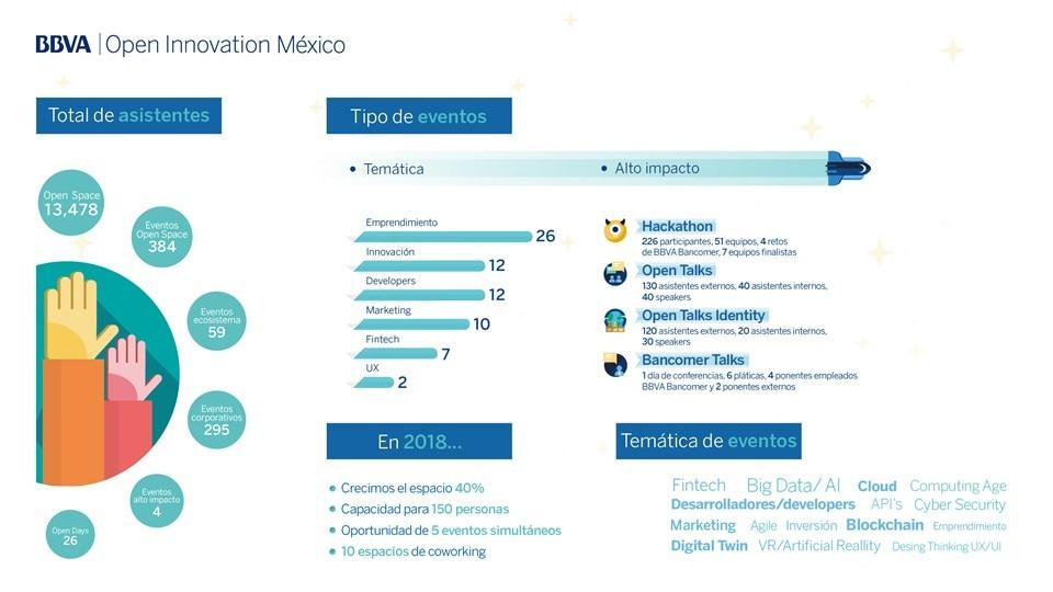 numeralia eventos innnovacion y emprendimeinto Bancomer 2017