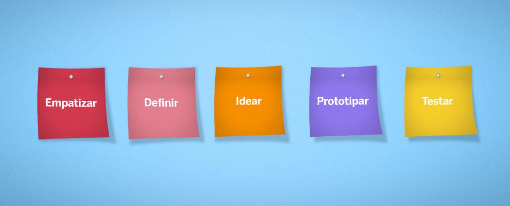 Design Thinking