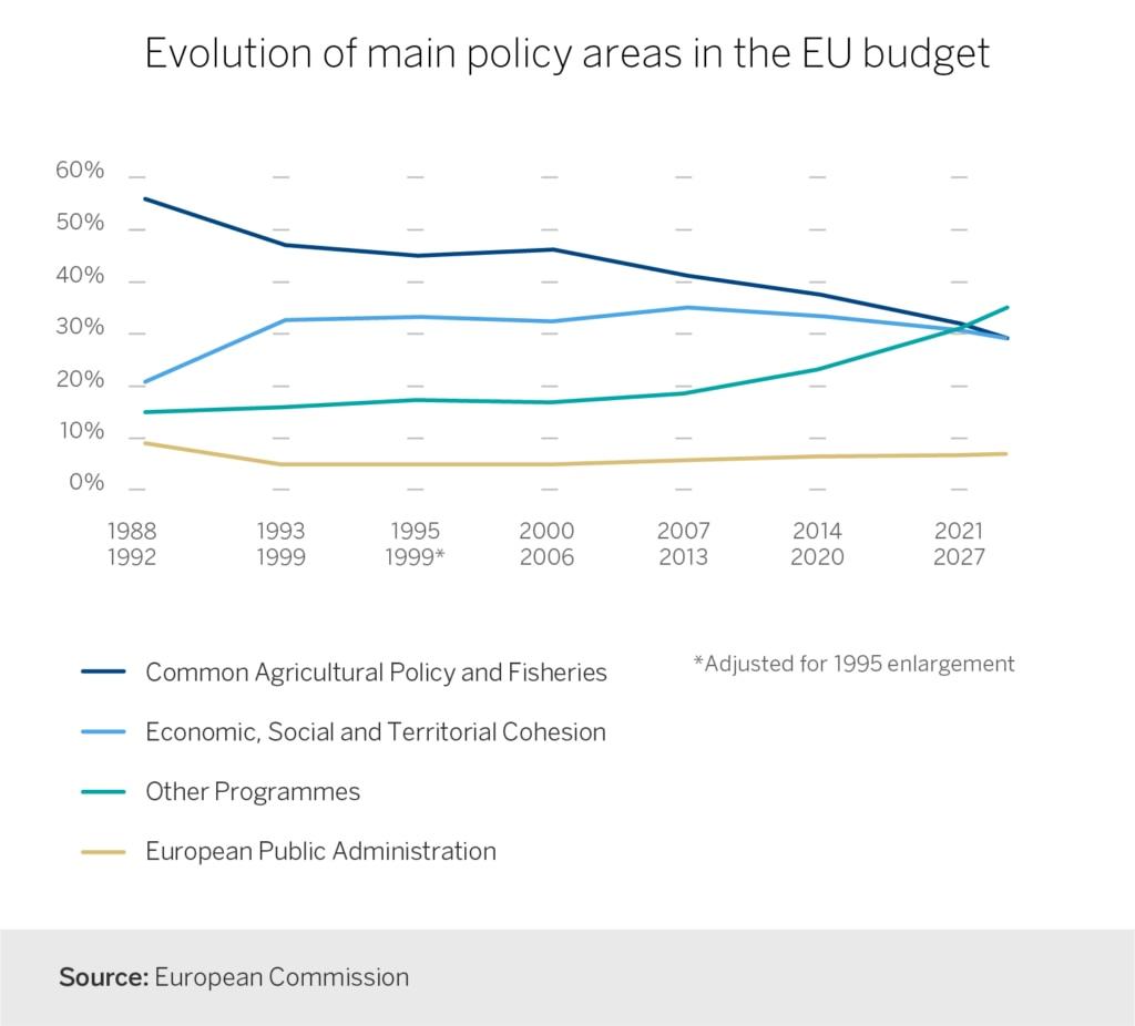 grafica presupuesto ue europa unión europea finanzas futuro europa recurso bbva