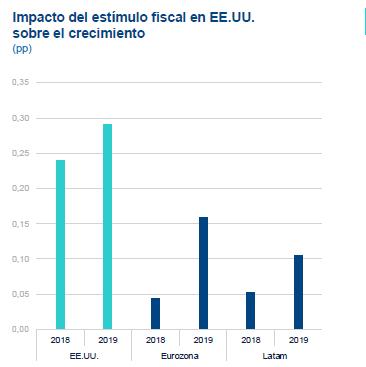 Impacto estímulo fiscal de EEUU - BBVA Research