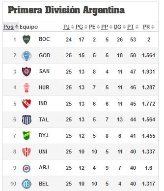 Tabla de Posiciones, Fecha 25, Superliga Argentina de Fútbol.