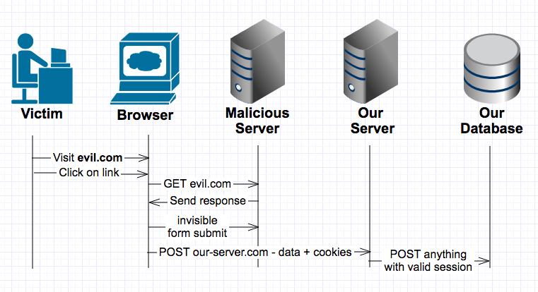 Detecting threatening behaviors in the browser | BBVA