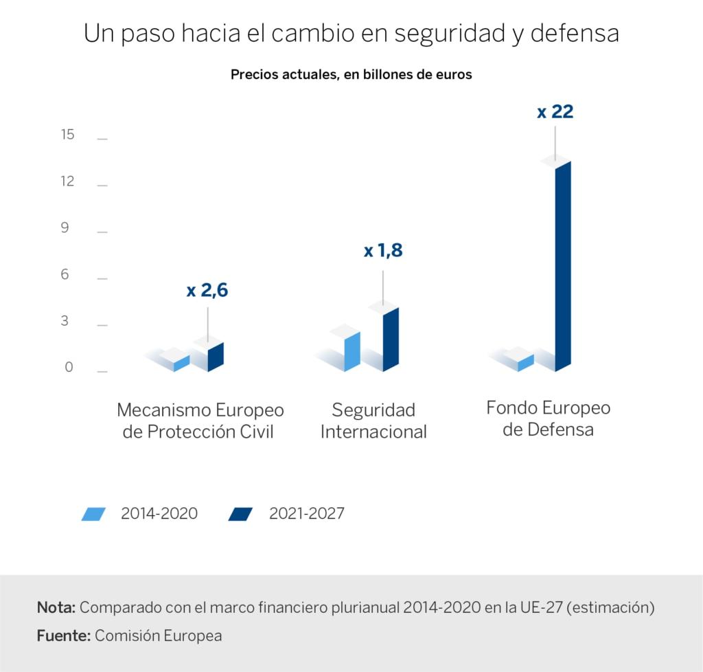 grafica presupuesto ue defensa seguridad gastos europa futuro recurso BBVA