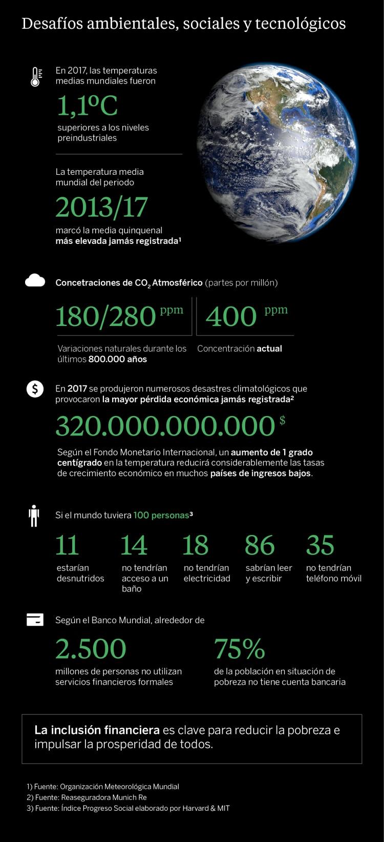 infografía desafíos medio ambiente social tecnología recurso bbva