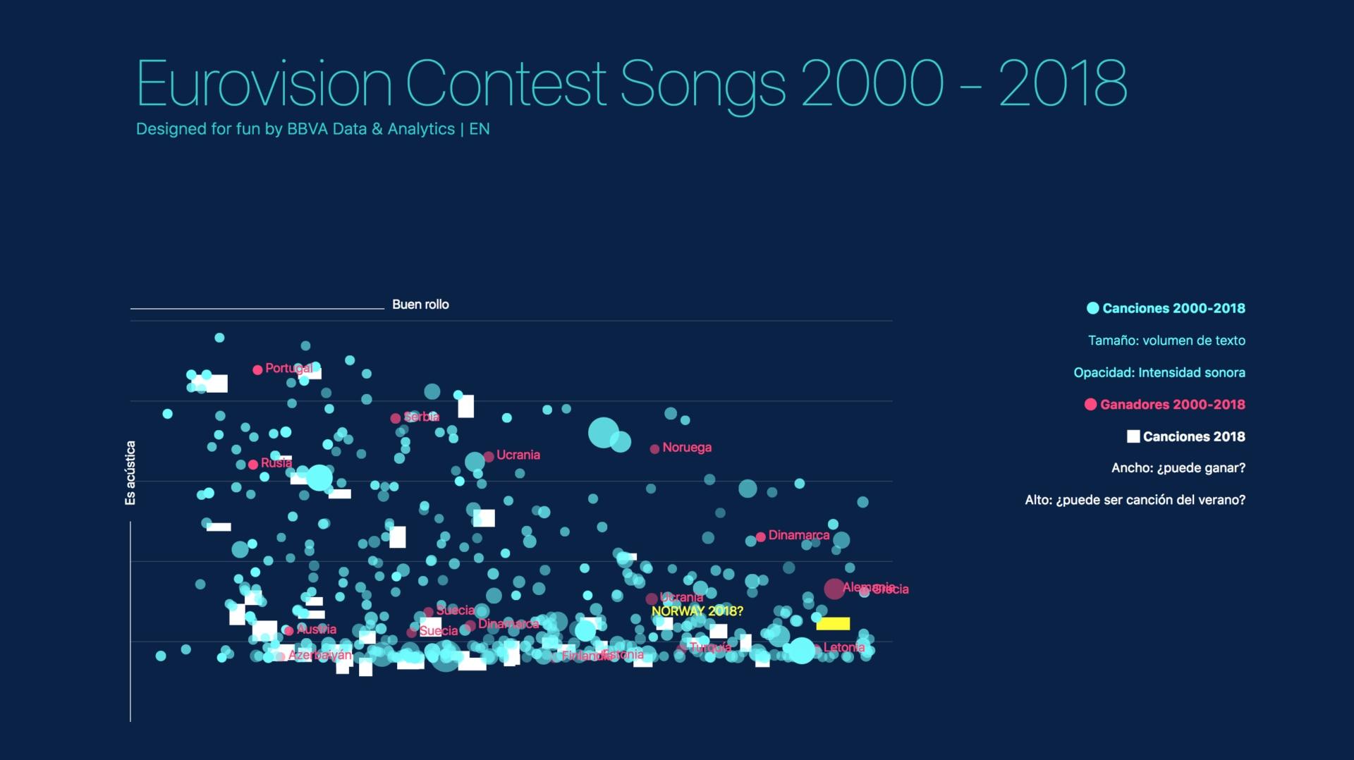 portada-eurovision-datos-bbva