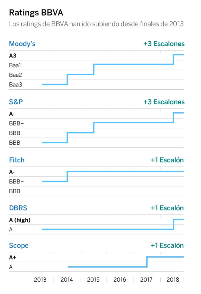 ratings-castellano bbva