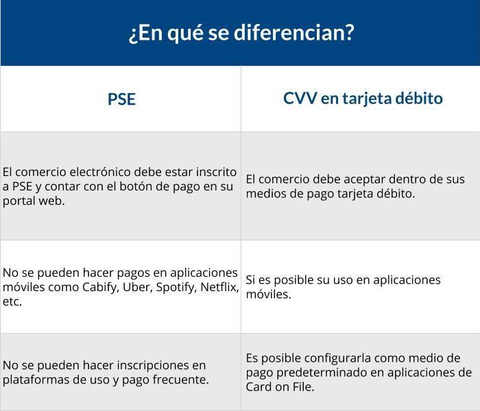 En qué se diferencian PSE y pagos con CVV en tarjeta débito