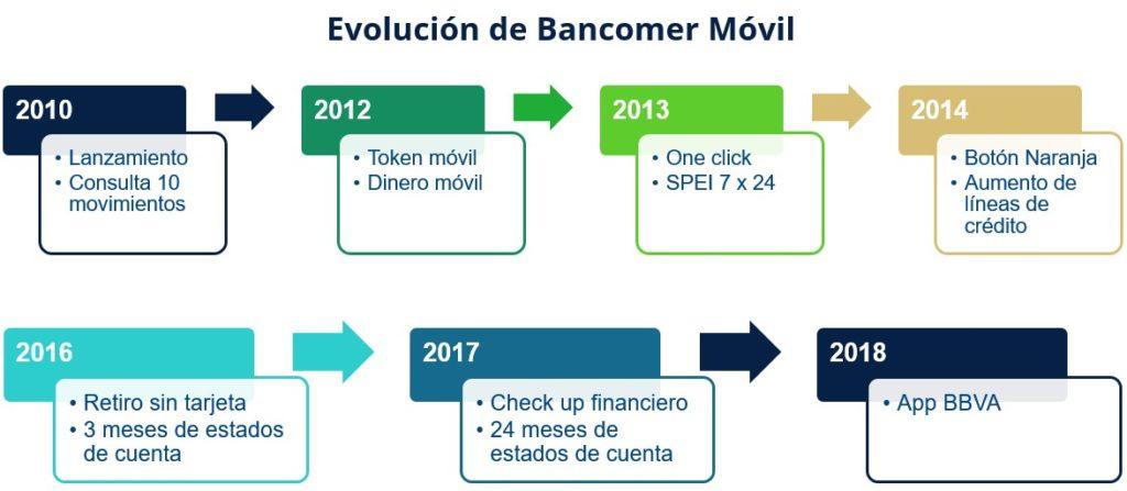 Evolución del Bancomer Móvil mx