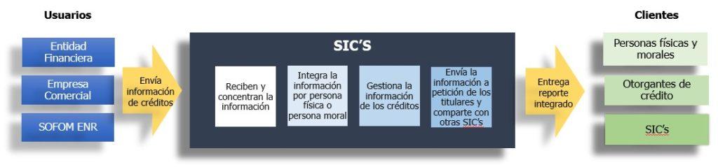 Operativa de las SIC - Sociedades de información crediticia-