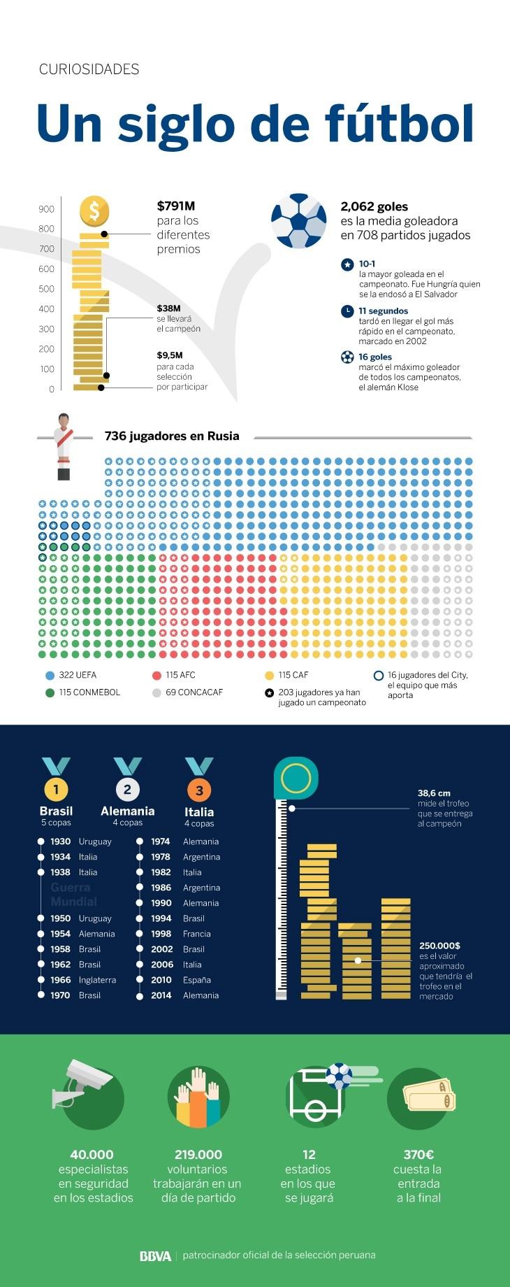 INF-Mundial_datos-curiosidades-bbva