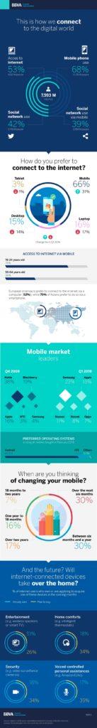 bbva-smartphones-infografia