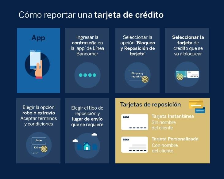 Infografía Reporte de Tarjetas-BBVA_Bancomer App