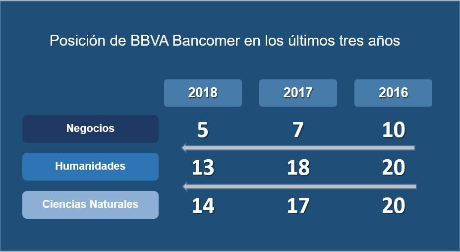 Posicion de BBVA Bancomer en estudio de Universum 2018