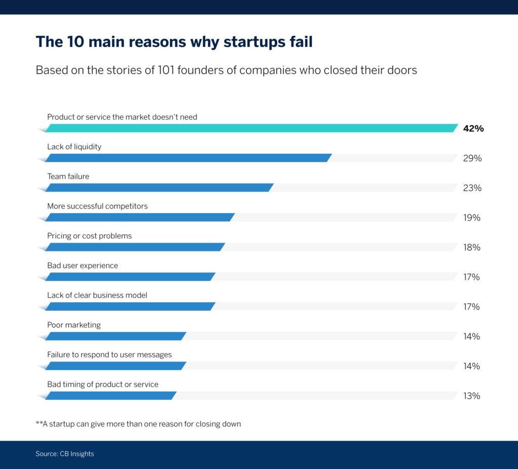 grafico-startups-BBVA