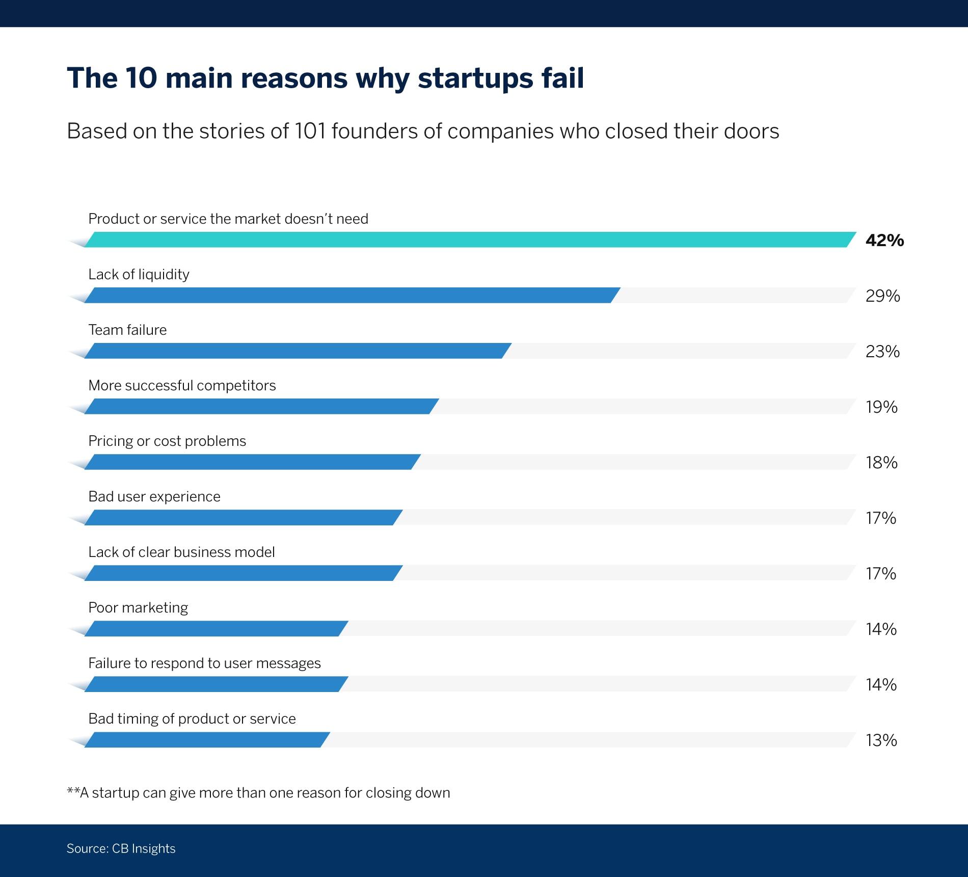 Qué es una startup y en qué se diferencia de una empresa - grafico startups BBVA