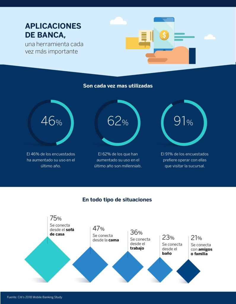 infografia-apps-banca-movil-bbva