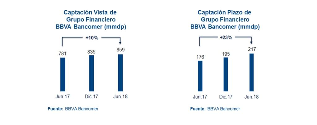 Captacion Plazo y Vista Resultados 2T18 BBVA Bancomer