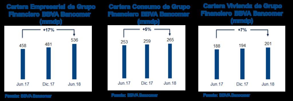 Cartera Credito Resultados2T18 BBVA Bancomer