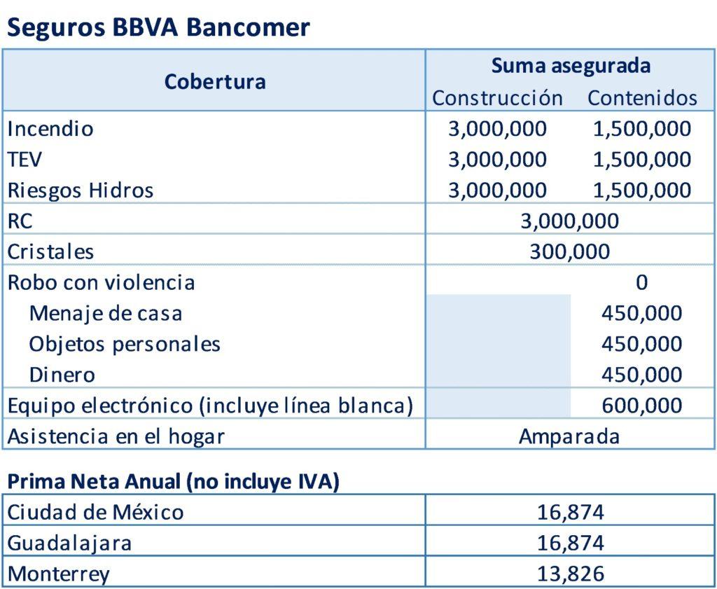 Cotización Seguros Bancomer