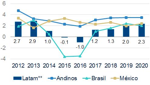 Crecimiento del PIB Latam , proyecciones de BBVA Research