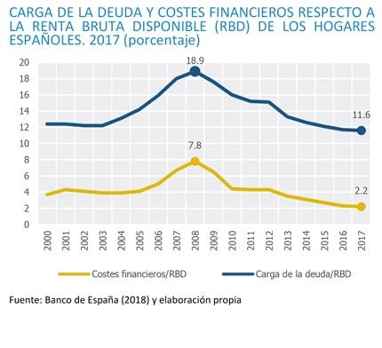 Gráfico Carga de la deuda y costes financieros respecto a la renta bruta disponible de los hogares españoles 2017