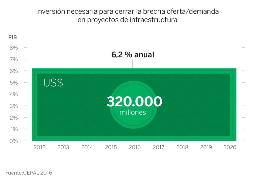 Gráfico, inversión, PIB, Latam, Latinoamérica, finanzas, infraestructura, JMGP, recurso BBVA