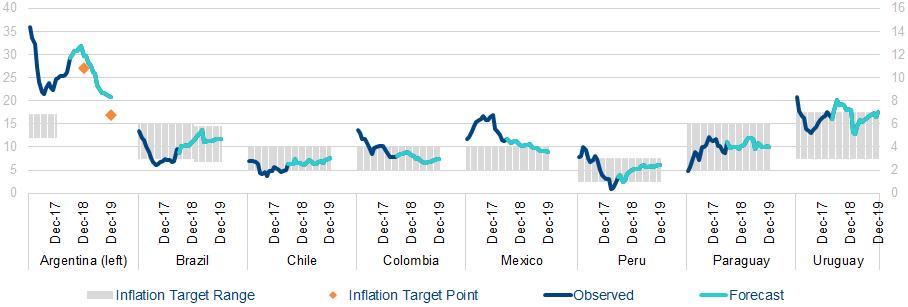 Inflación observada y prevista países América Latina, proyecciones BBVA Research