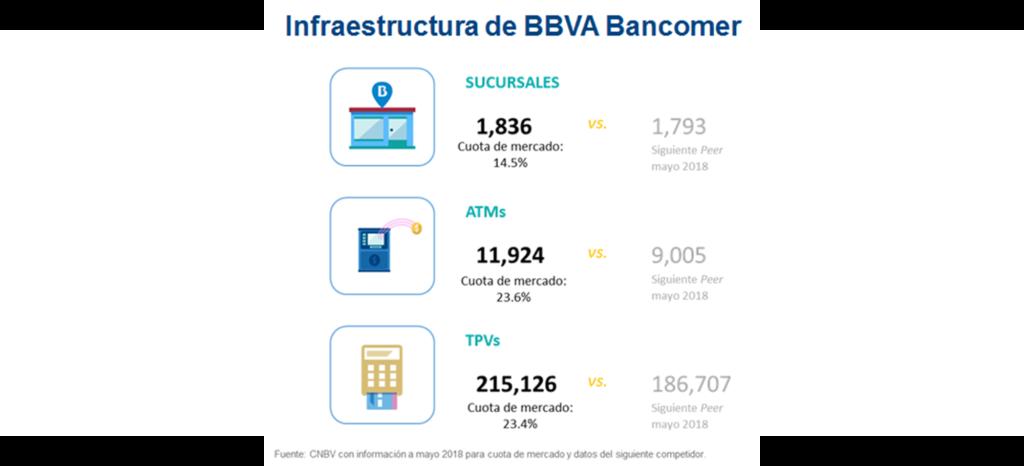 Infraestructura Resultados2T18_BBVA Bancomer